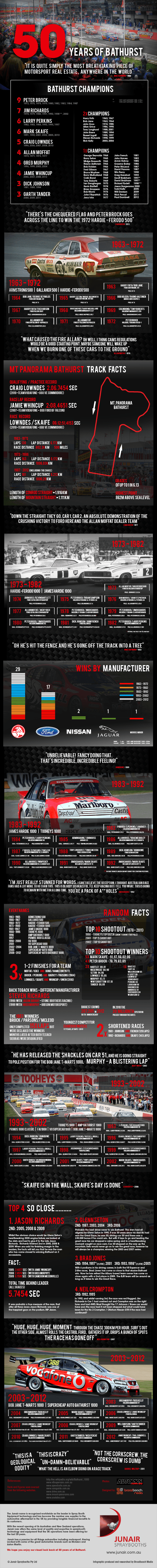 50 Years of Bathurst - Infographic